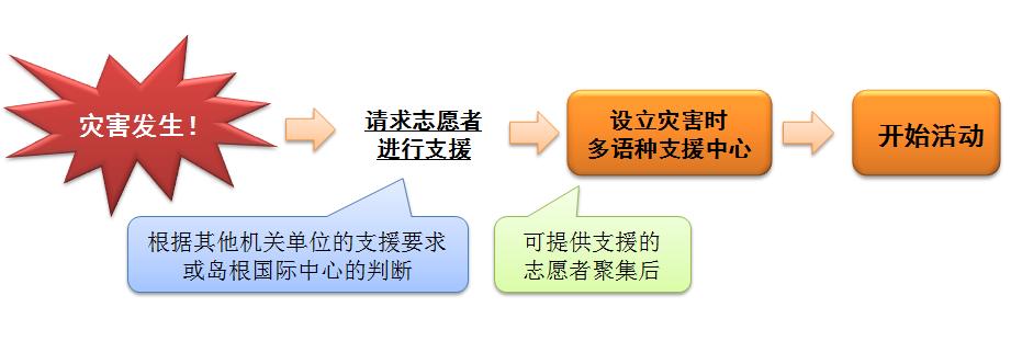 flow_cn
