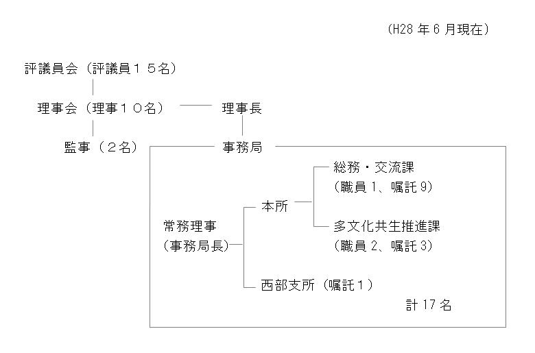 organization_chart_2016